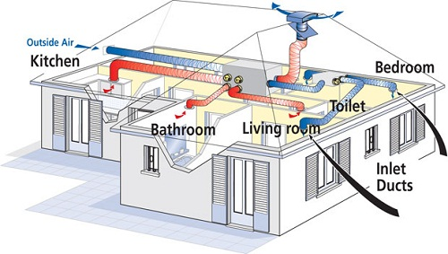 Ventilation Methods For Best Indoor Air Quality Hrv System